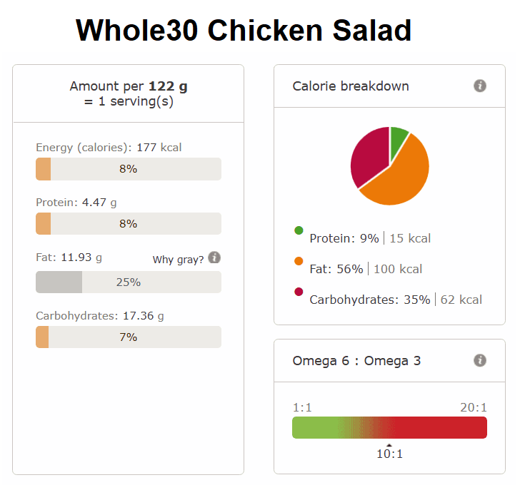 Whole30 Chicken Salad nutritional info