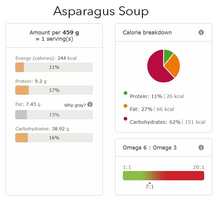 asparagus soup nutritional info