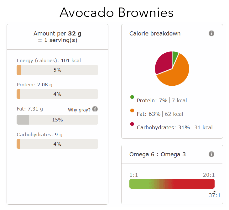 avocado brownies nutritional info