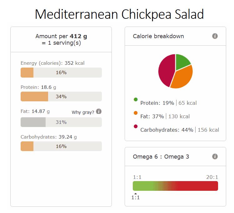 Mediterranean chickpea salad nutritional info