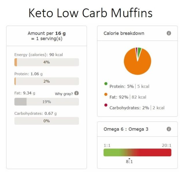 keto low carb muffins nutritional info