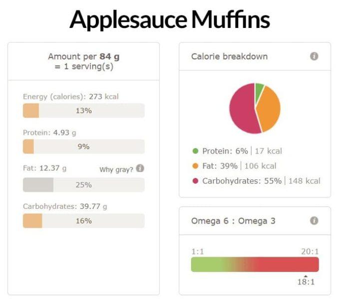 Applesauce Muffins Nutritional Info