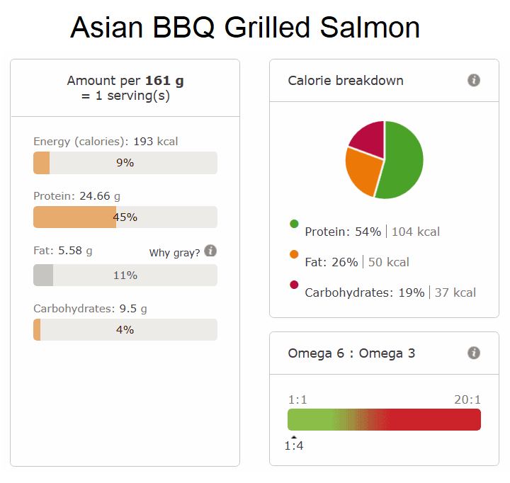 Asian BBQ Grilled Salmon nutri info