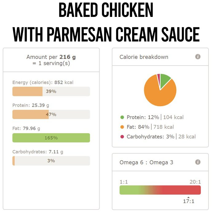 Baked Chicken With Parmesan Cream Sauce Nutri Info