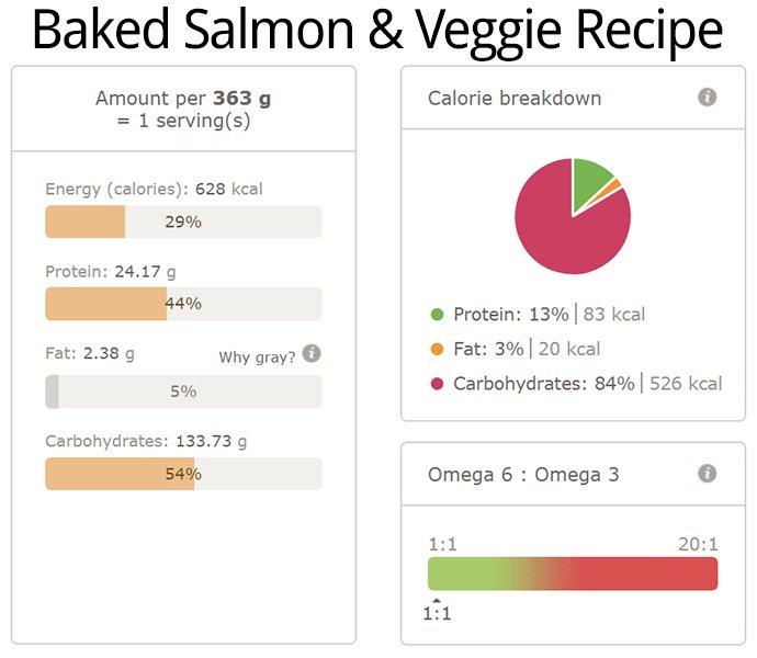 Baked Salmon Veggie Recipe Nutri Info