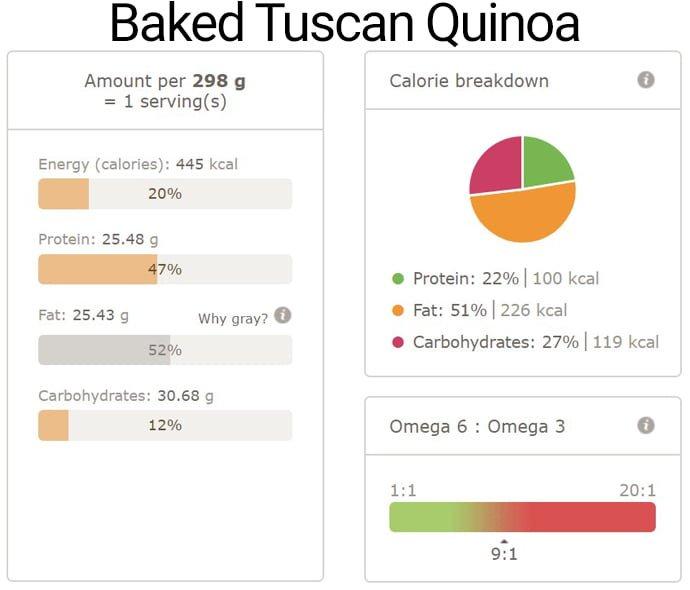 Baked Tuscan Quinoa Nutri Info