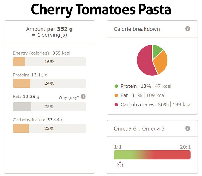 Cherry Tomatoes Pasta Nutritional Info