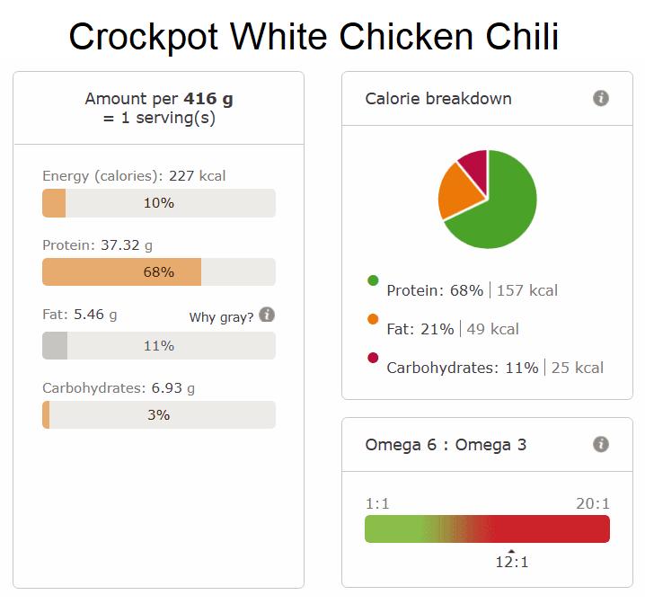 Crockpot White Chicken Chili nutri info