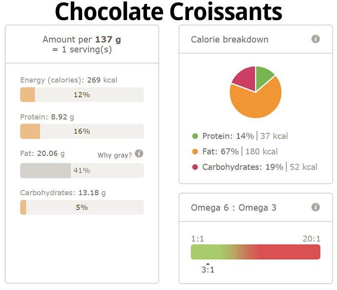 Delicious Chocolate Croissants Nutri Info