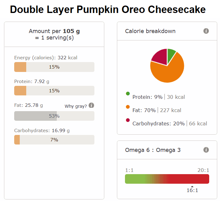 Double Layer Pumpkin Oreo Cheesecake nutri info
