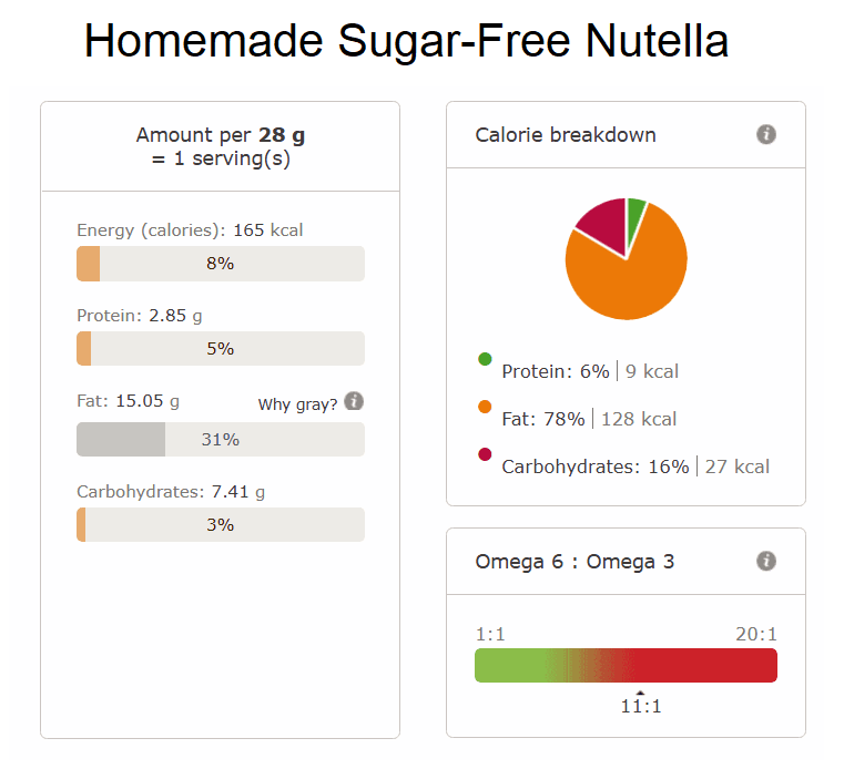 Homemade Sugar Free Nutella nutritional info