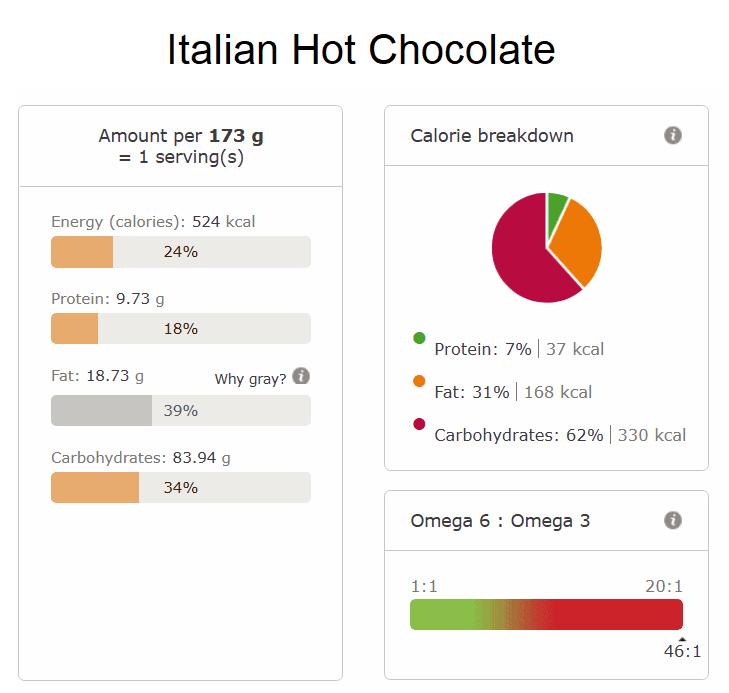 Italian Hot Chocolate nutritional info