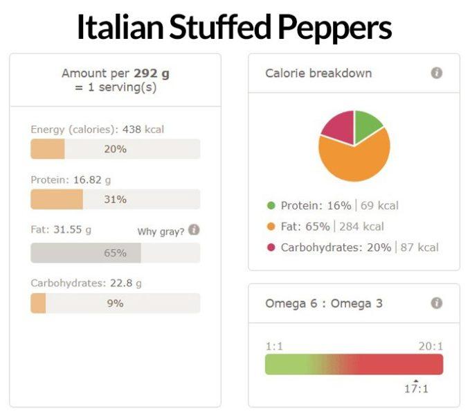Italian Stuffed Peppers Nutritional Info