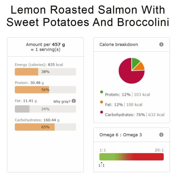 LEMON ROASTED SALMON WITH SWEET POTATOES AND BROCCOLINI nutri info