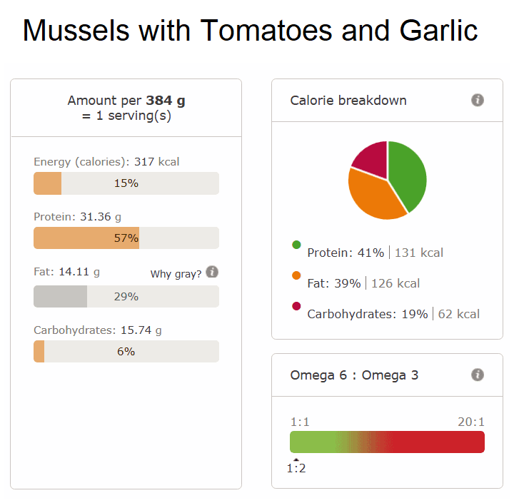 Mussels with Tomatoes and Garlic nutri info