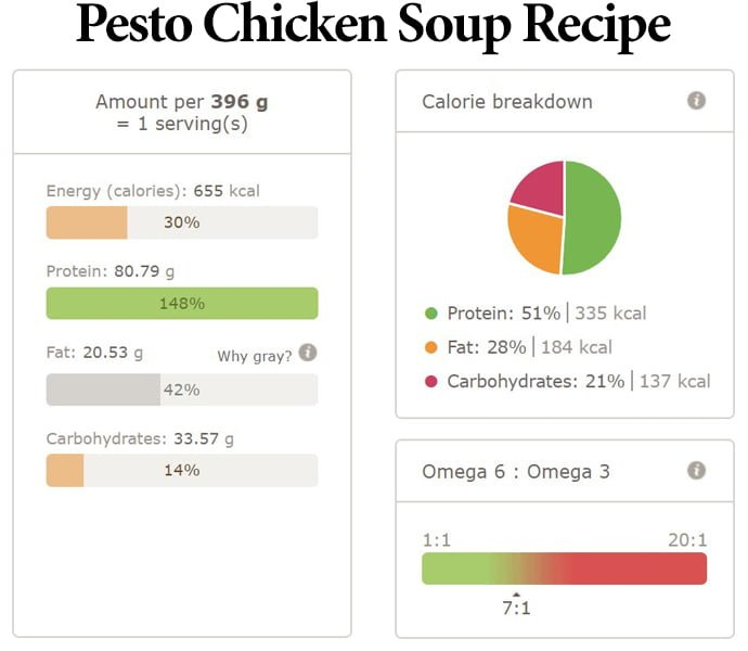 Pesto Chicken Soup Recipe Nutri Info