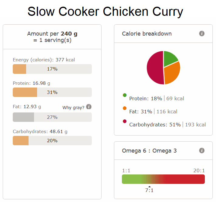 Slow Cooker Chicken Curry nutritional info