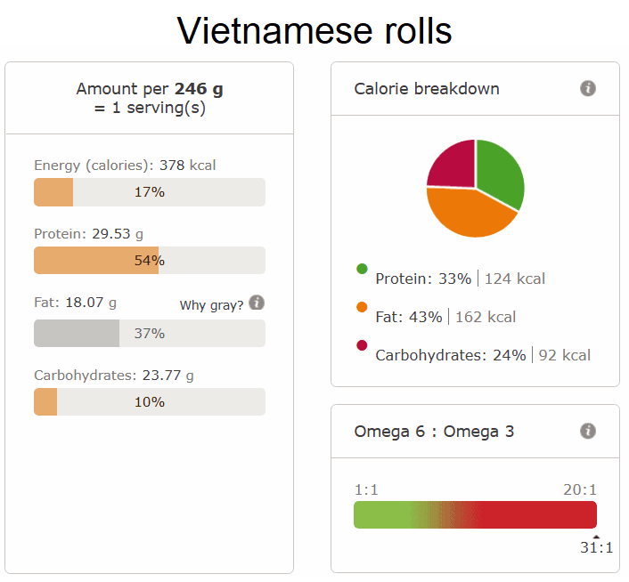 Vietnamese rolls nutri info