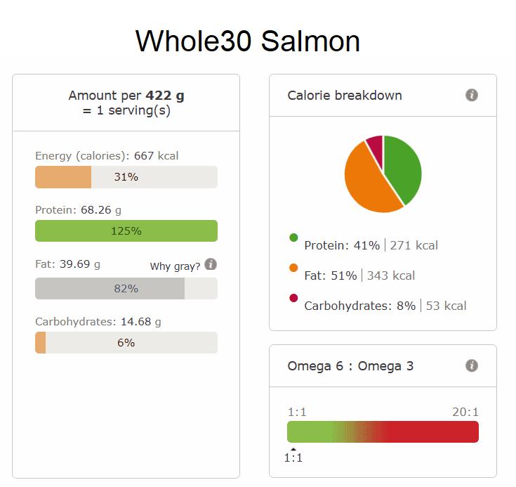 Whole30 Salmon nutrtional info