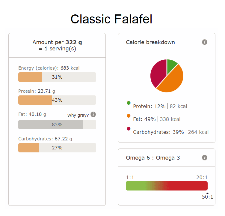 classic falafel nutri info
