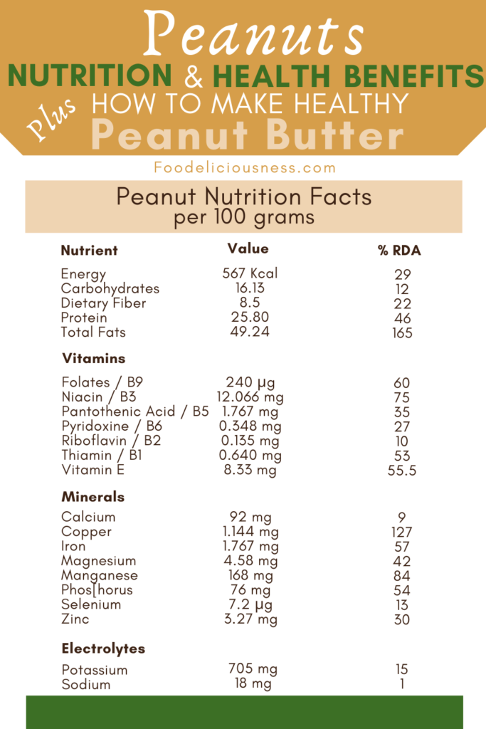 Peanuts Nutrient Facts